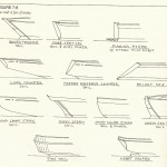 Boat Sterns (Understanding Boat Design by Ted Brewer)