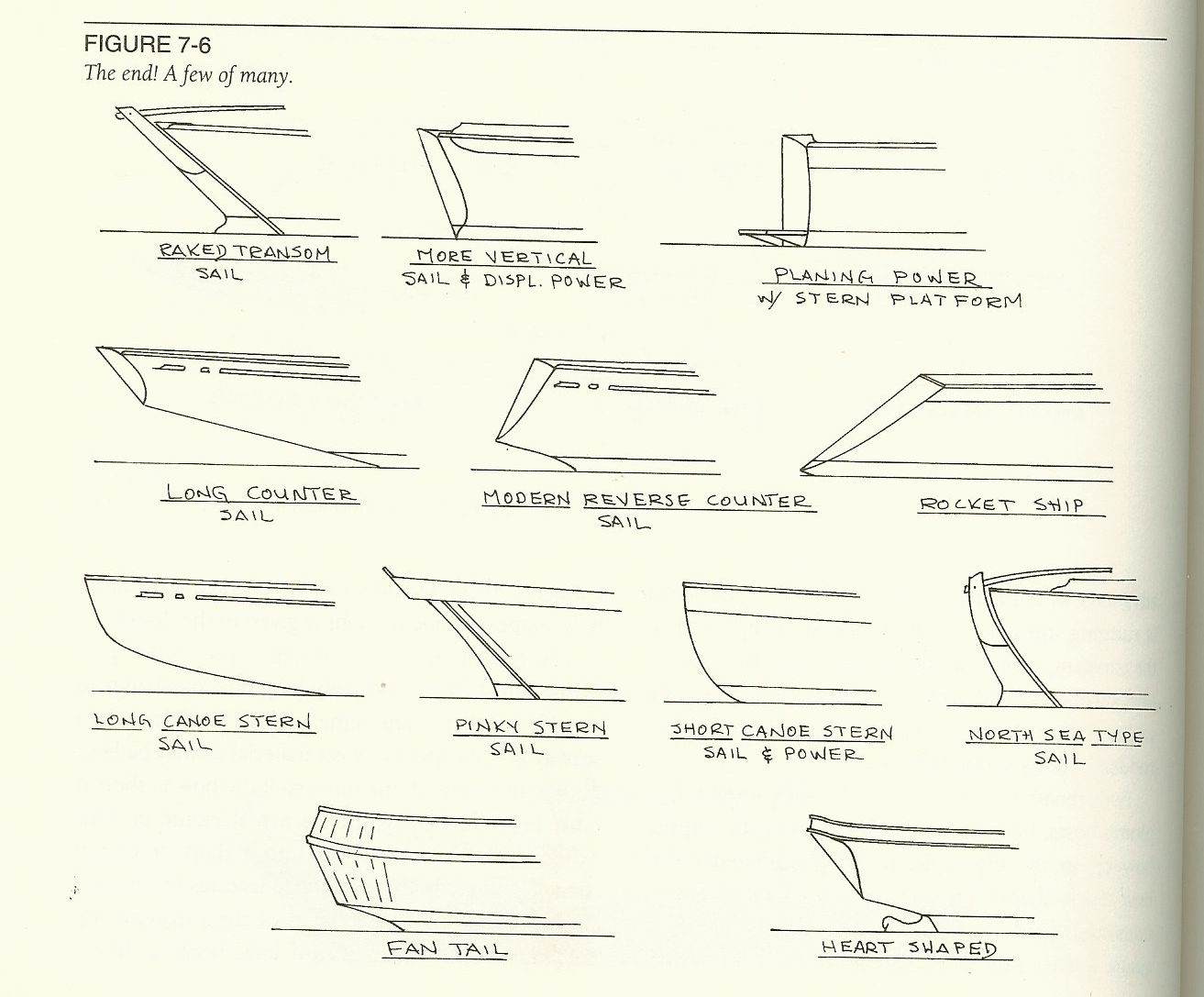 Stern Styles and Transom Types – Sugar Scoop, Reverse