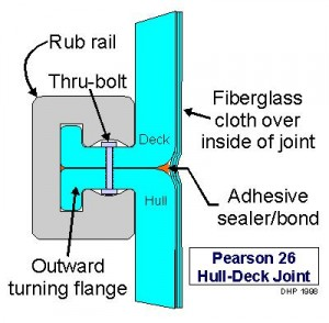 Outward Flange covered by rub rail