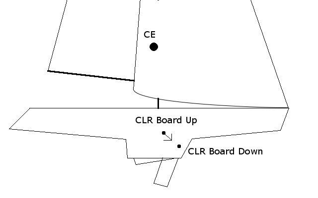 Helm Balance – Center of Effort, Lateral Resistance, Centerboard
